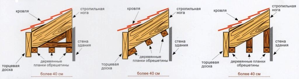 Монтаж софита - выступ навеса более 40 см