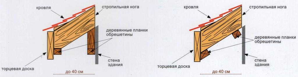 Монтаж софита - выступ навеса до 40 см
